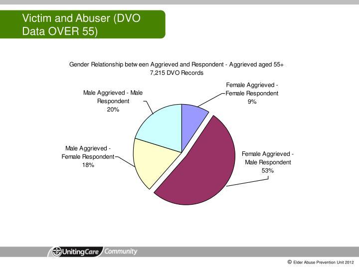 Victim and Abuser (DVO Data OVER 55)