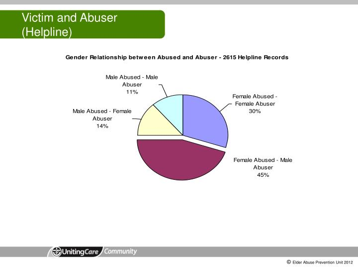 Victim and Abuser (Helpline)