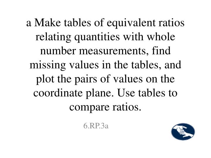 a Make tables of equivalent ratios relating quantities with whole number measurements, find missing values in the tables, and plot the pairs of values on the coordinate plane. Use tables to compare ratios.