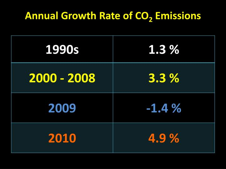 Annual Growth Rate of CO