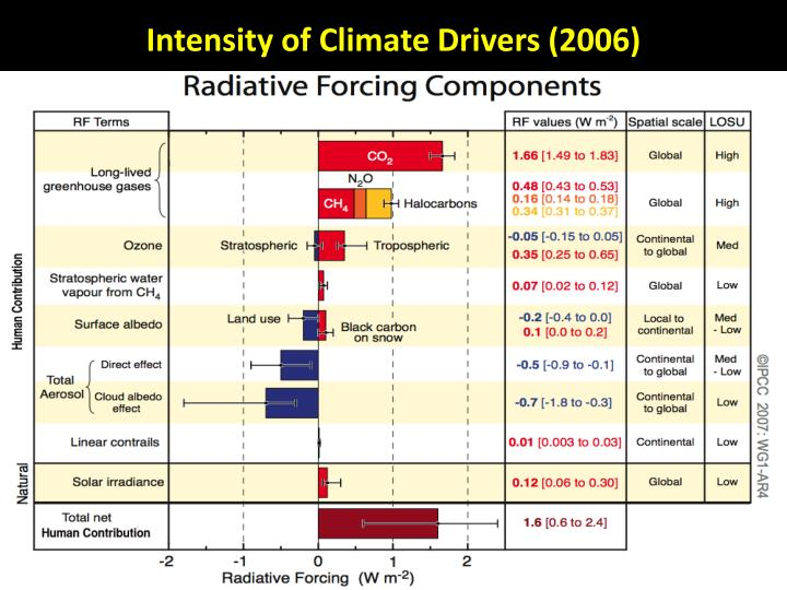 Intensity of Climate Drivers (2006)