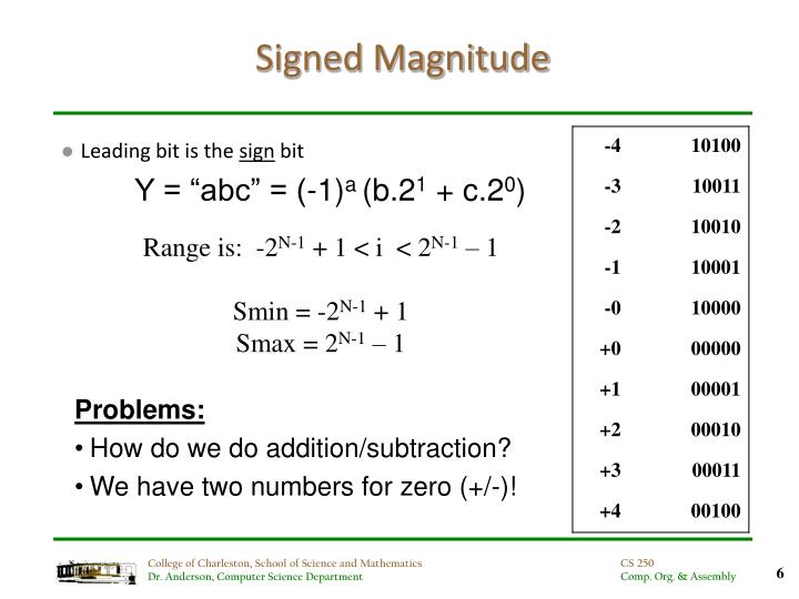 Signed Magnitude