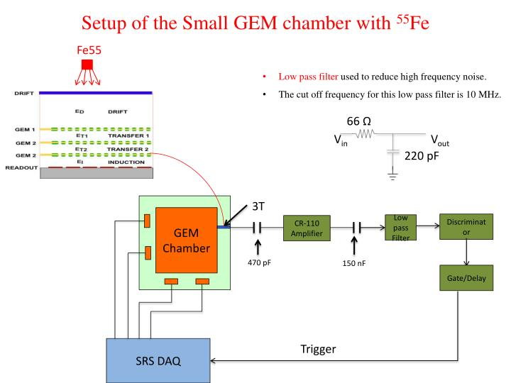 Setup of the Small GEM chamber with