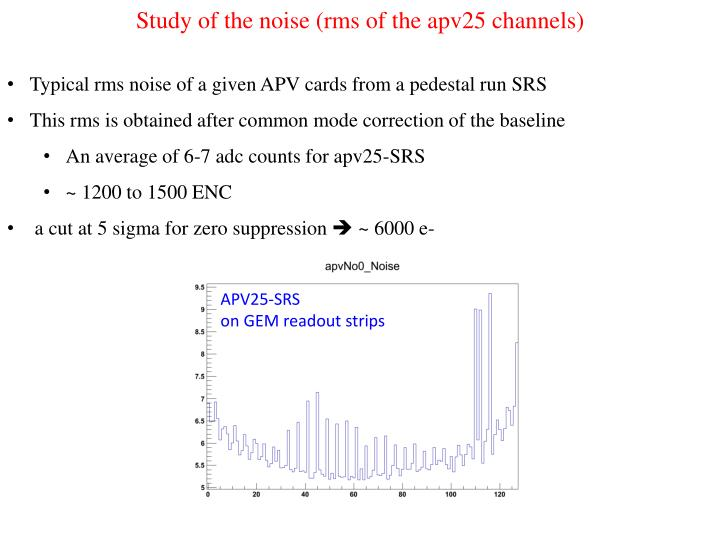 Study of the noise (