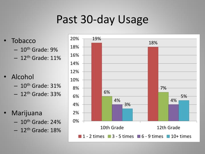 Past 30 day usage