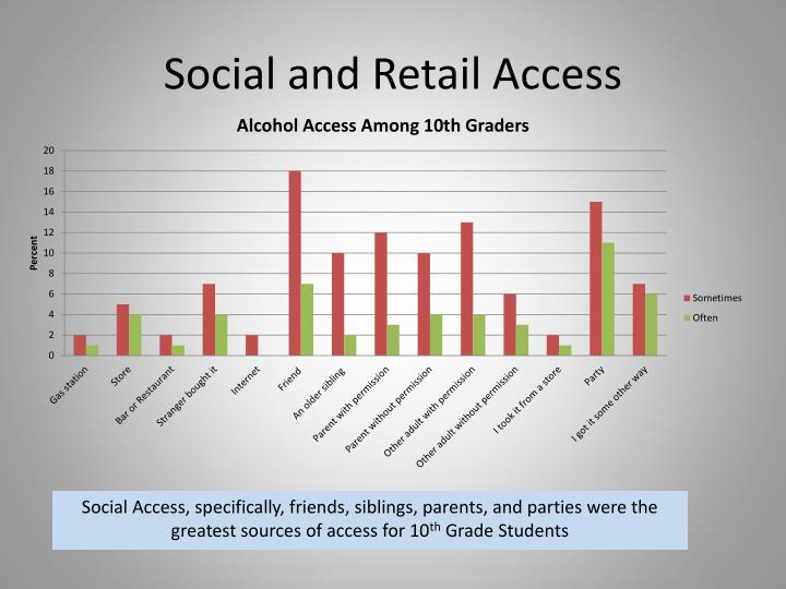 Social and Retail Access