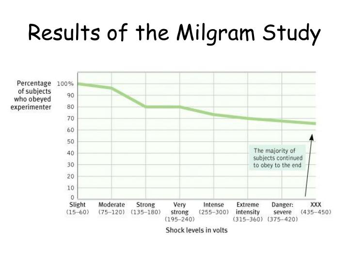 Results of the Milgram Study