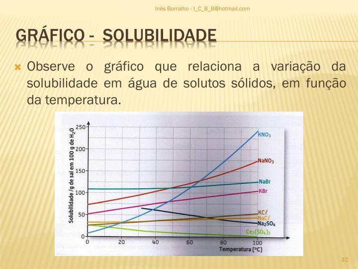 Observe o gráfico que relaciona a variação da solubilidade em água de solutos sólidos, em função da temperatura.