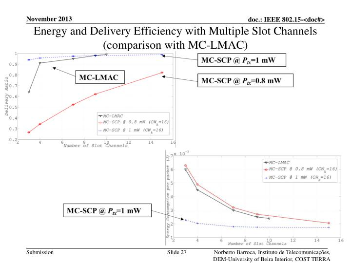 Energy and Delivery Efficiency with Multiple Slot Channels (comparison with MC-LMAC)