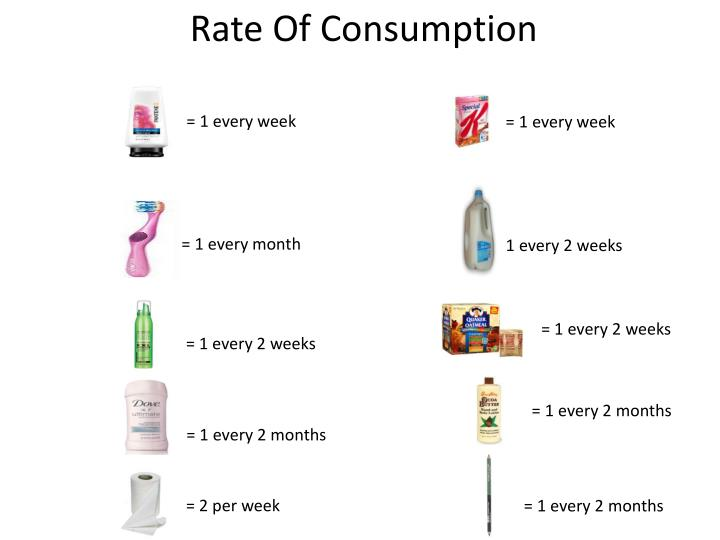Rate Of Consumption