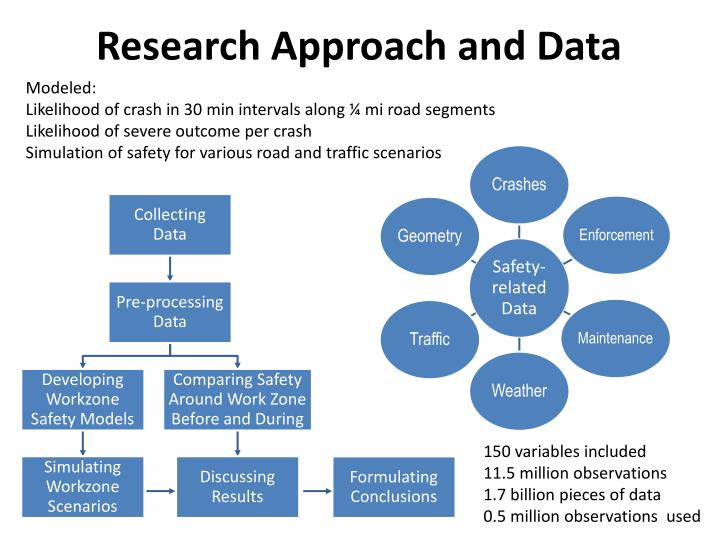 Research approach and data