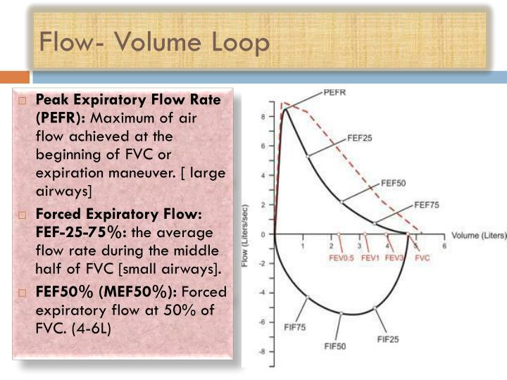 Flow- Volume Loop