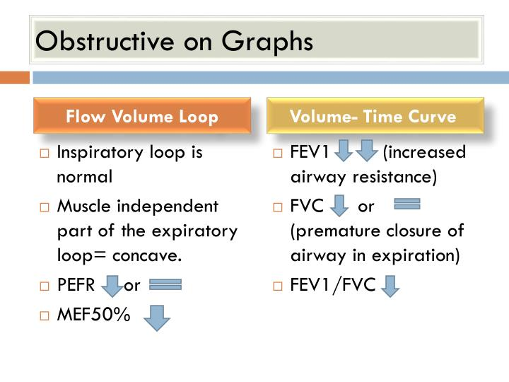 Obstructive on Graphs