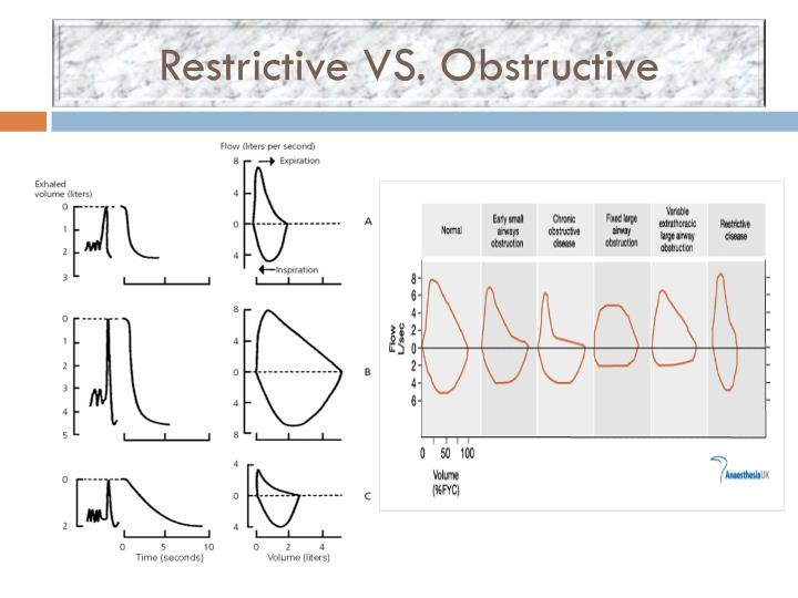 Restrictive VS. Obstructive