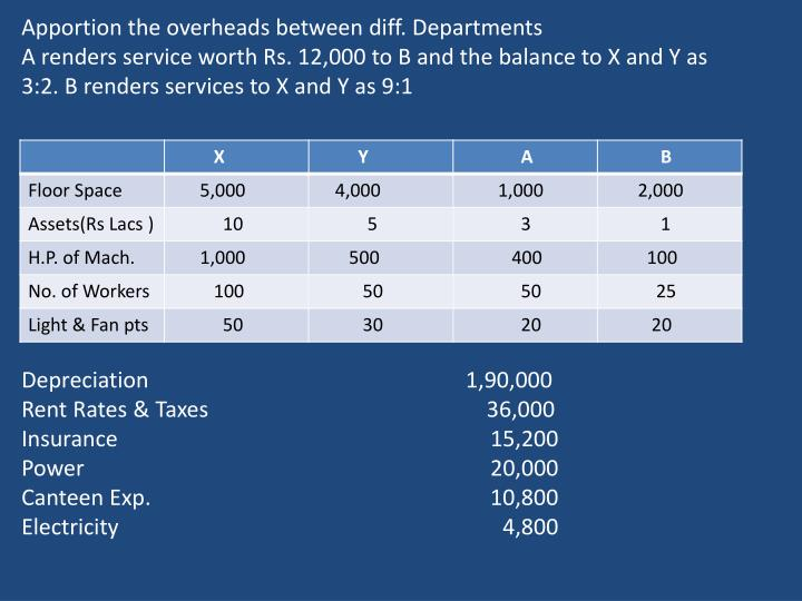 Apportion the overheads between diff. Departments