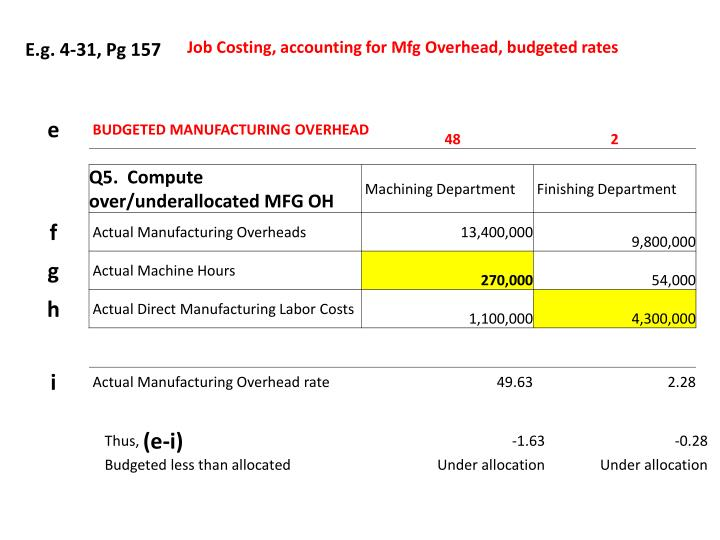 Job Costing, accounting for Mfg Overhead, budgeted rates