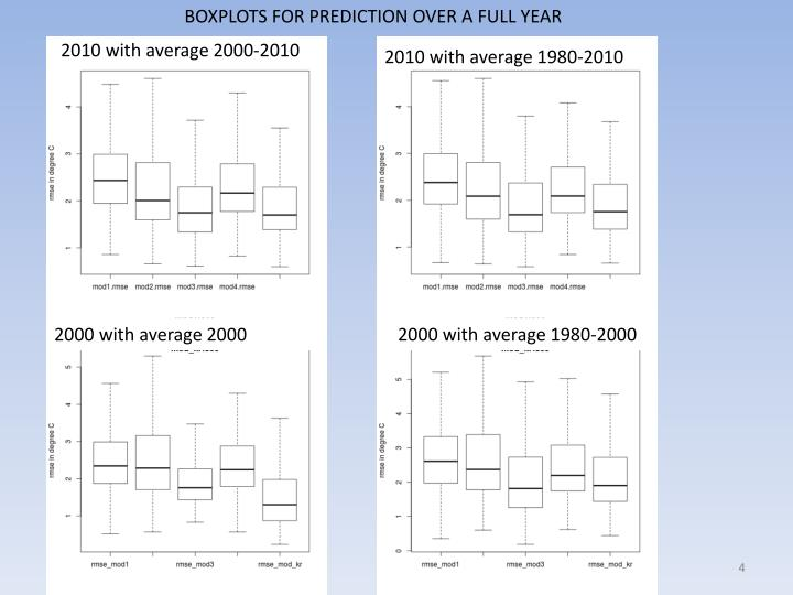 BOXPLOTS FOR PREDICTION OVER A FULL YEAR