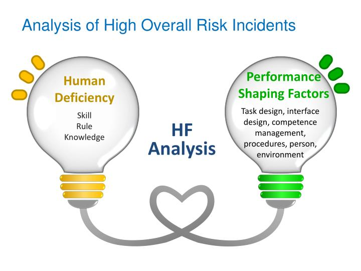 Analysis of High Overall Risk Incidents