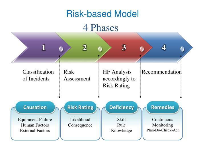 Risk-based Model