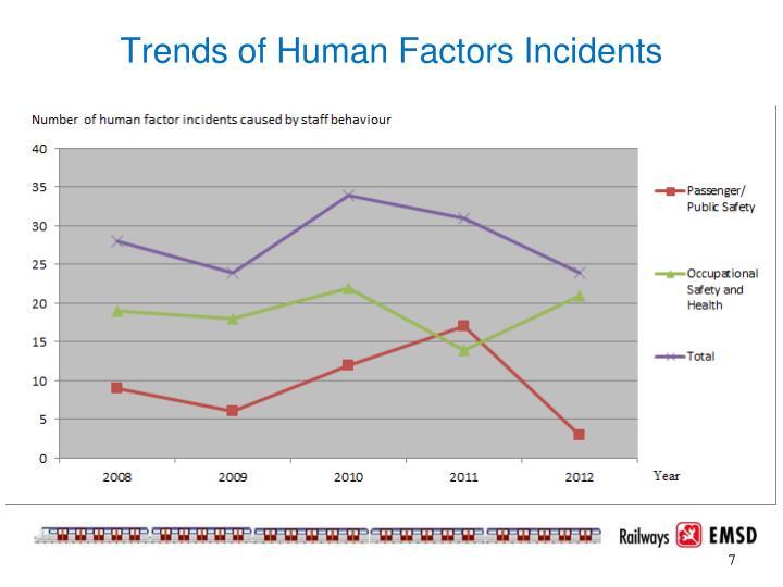 Trends of Human Factors Incidents