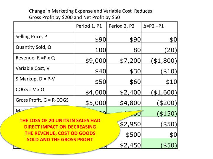 Change in Marketing Expense and Variable Cost  Reduces