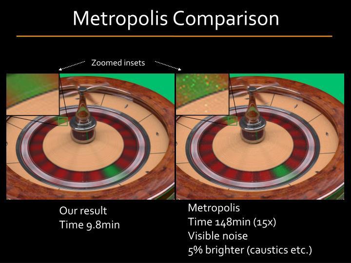 Metropolis Comparison