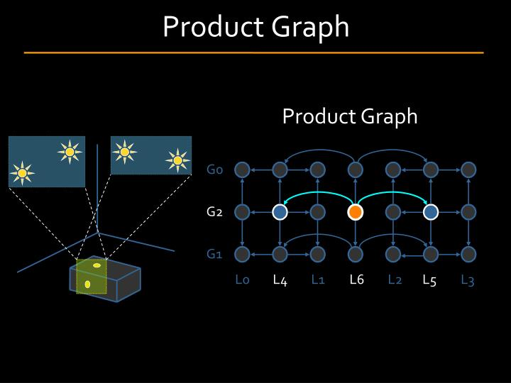 Product Graph