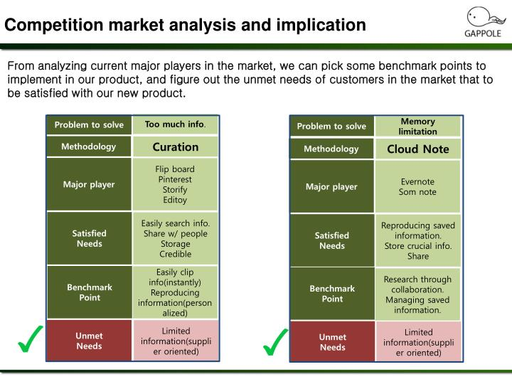 Competition market analysis and implication