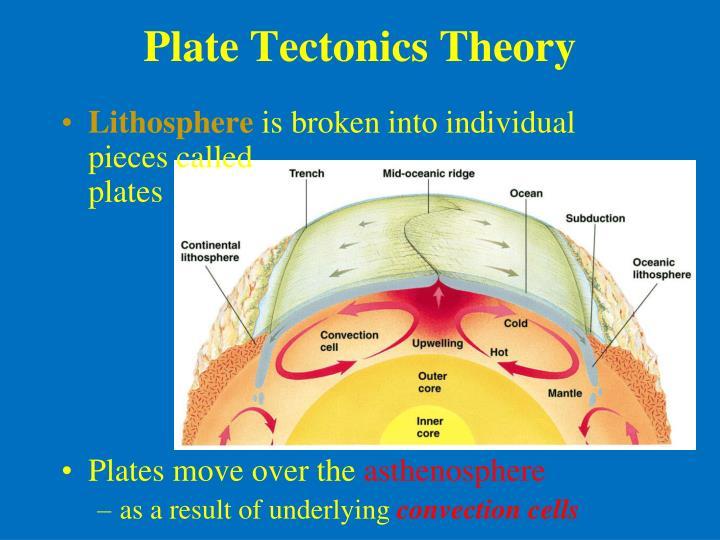 Plate Tectonics Theory