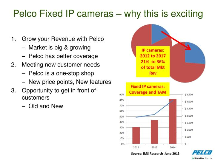 Pelco fixed ip cameras why this is exciting