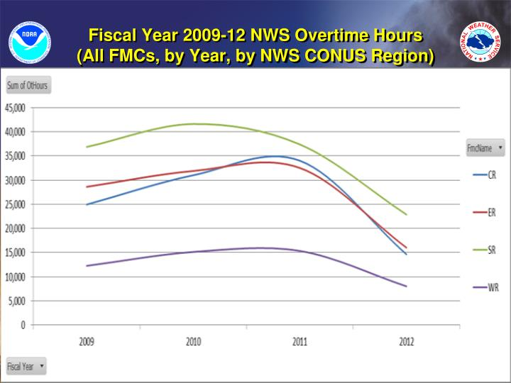 Fiscal Year 2009-12 NWS Overtime Hours