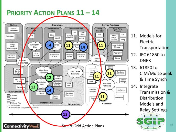 Priority Action Plans 11 – 14