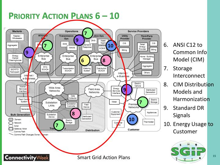 Priority Action Plans 6 – 10