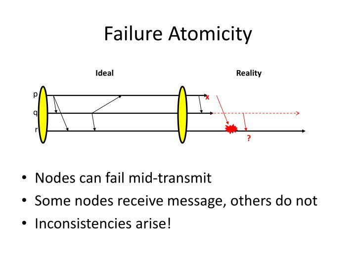 Failure Atomicity
