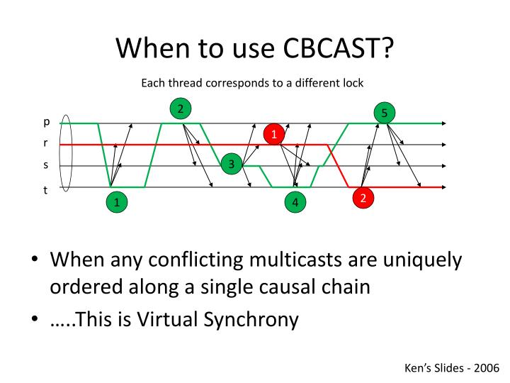 When to use CBCAST?