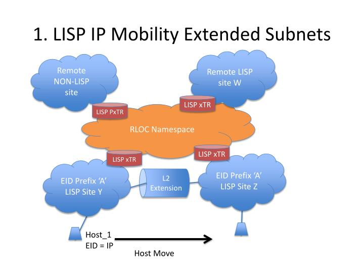 1 lisp ip mobility extended subnets