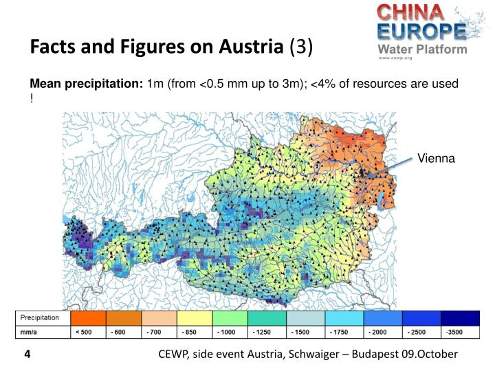 Facts and Figures on Austria