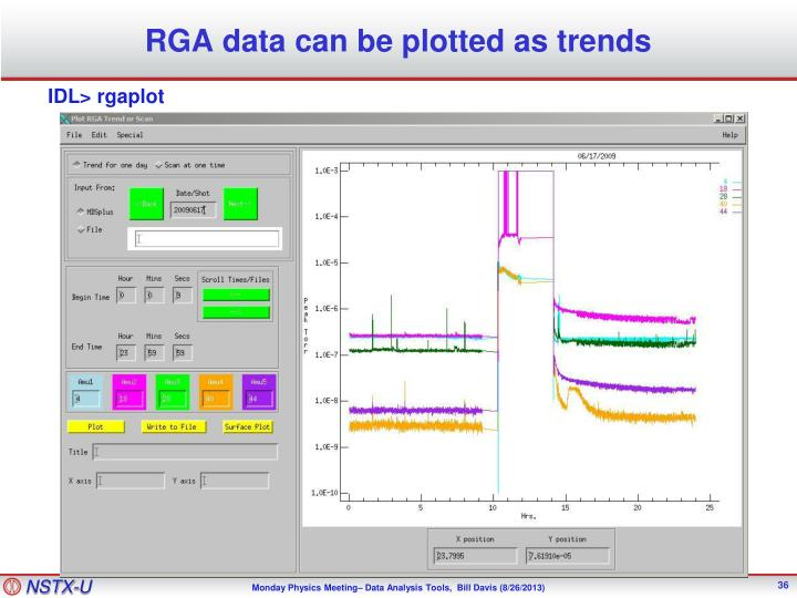 RGA data can be plotted as trends