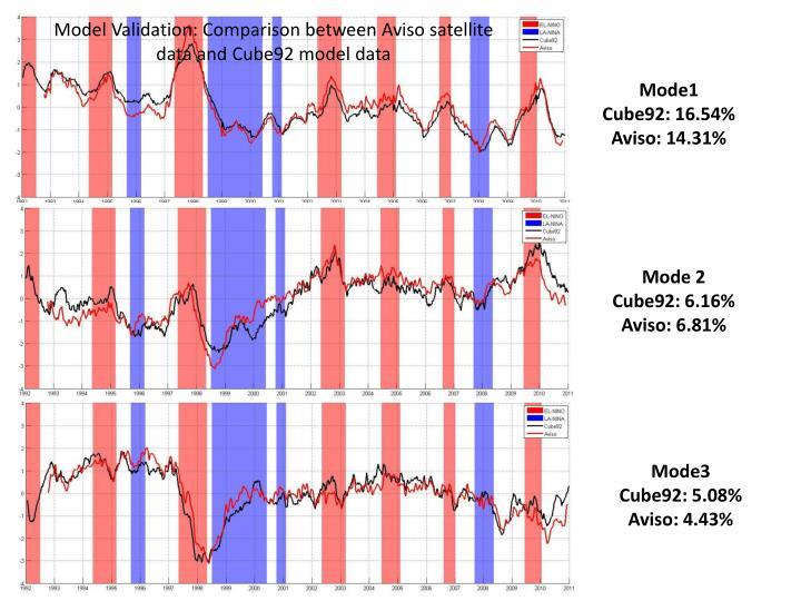 Model Validation: Comparison between