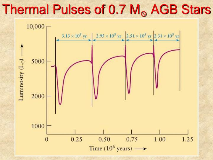 Thermal Pulses of