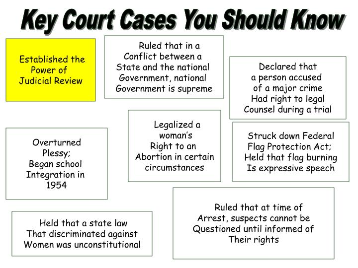 Key Court Cases You Should Know