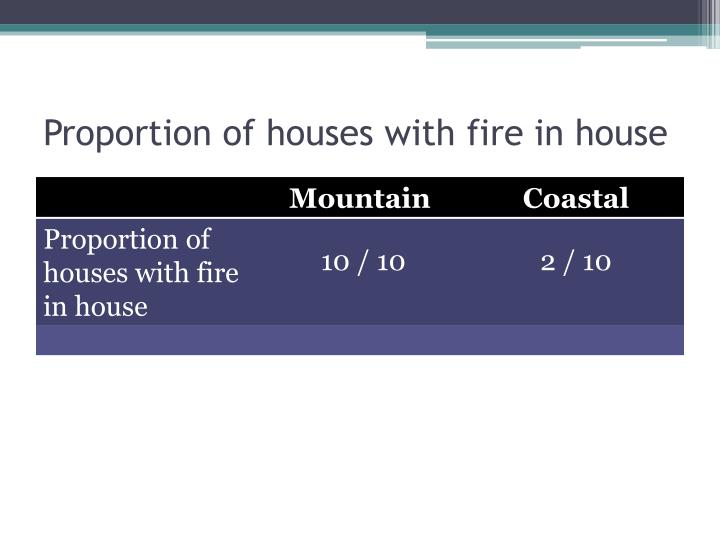 Proportion of houses with fire in house