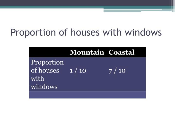 Proportion of houses with windows