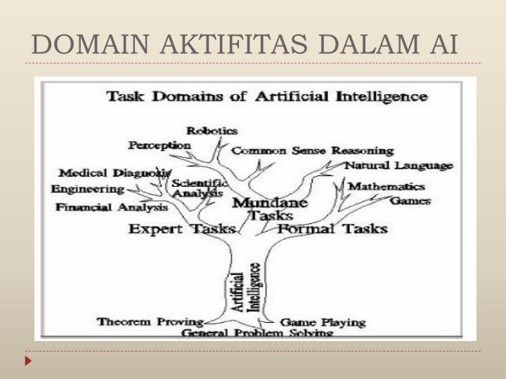 DOMAIN AKTIFITAS DALAM AI