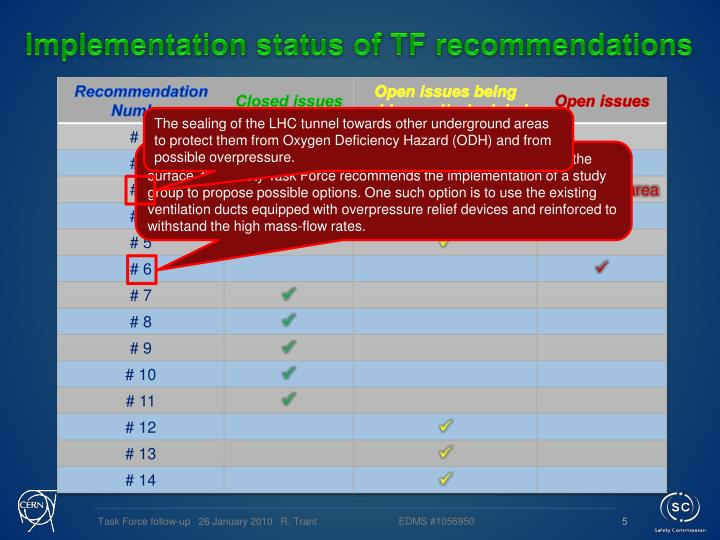Implementation status of TF recommendations