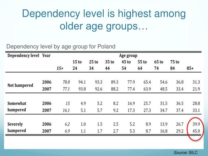 Dependency level is highest among older age groups…