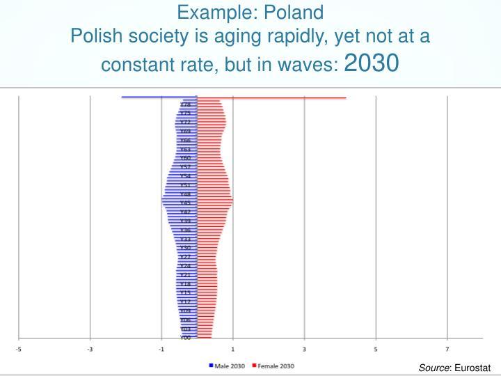 Example: Poland