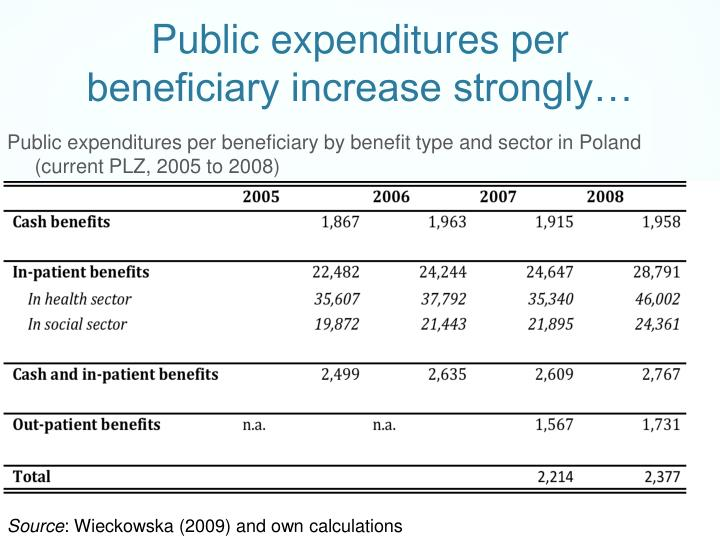 Public expenditures per beneficiary increase strongly…
