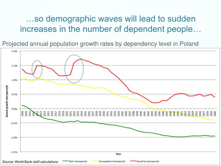 …so demographic waves will lead to sudden increases in the number of dependent people…
